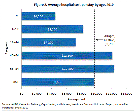 Hospital Costs, Accident Insurance